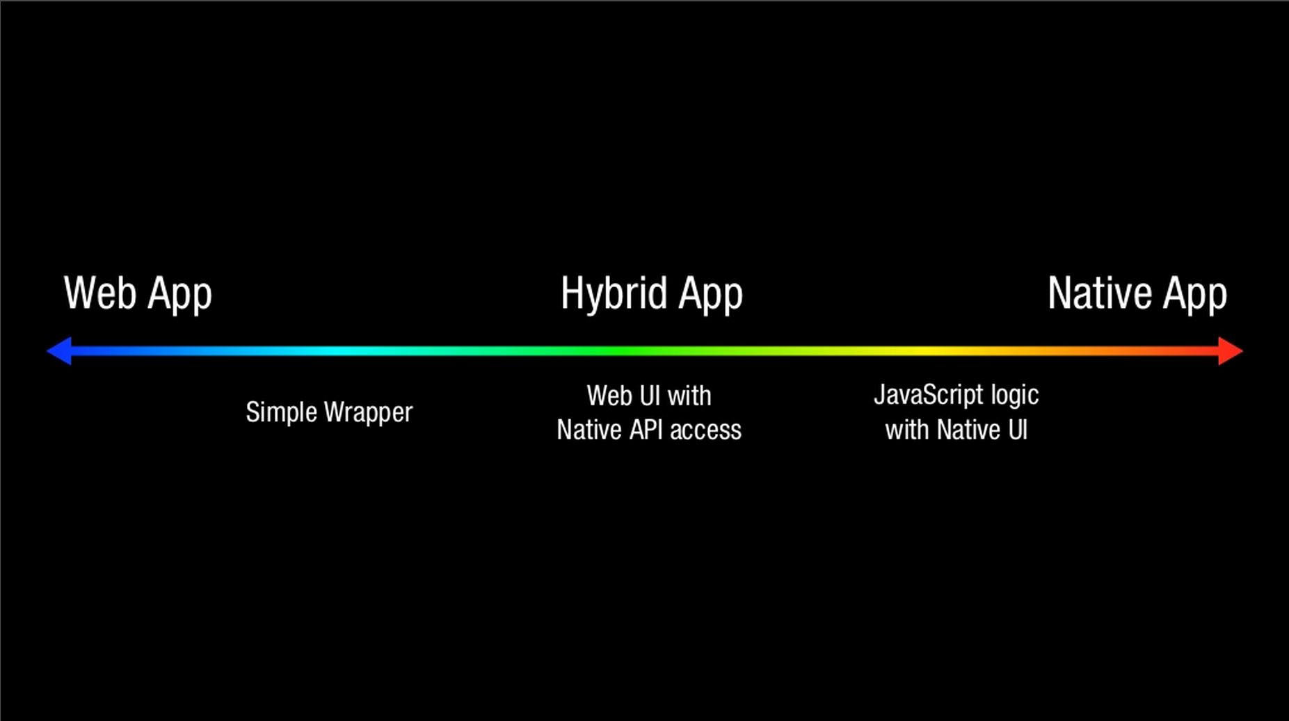 Hybrid-app